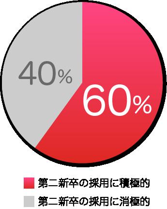第二新卒の採用に積極的な企業の割合
