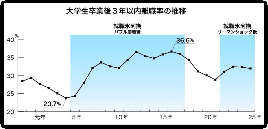 大卒離職率グラフ