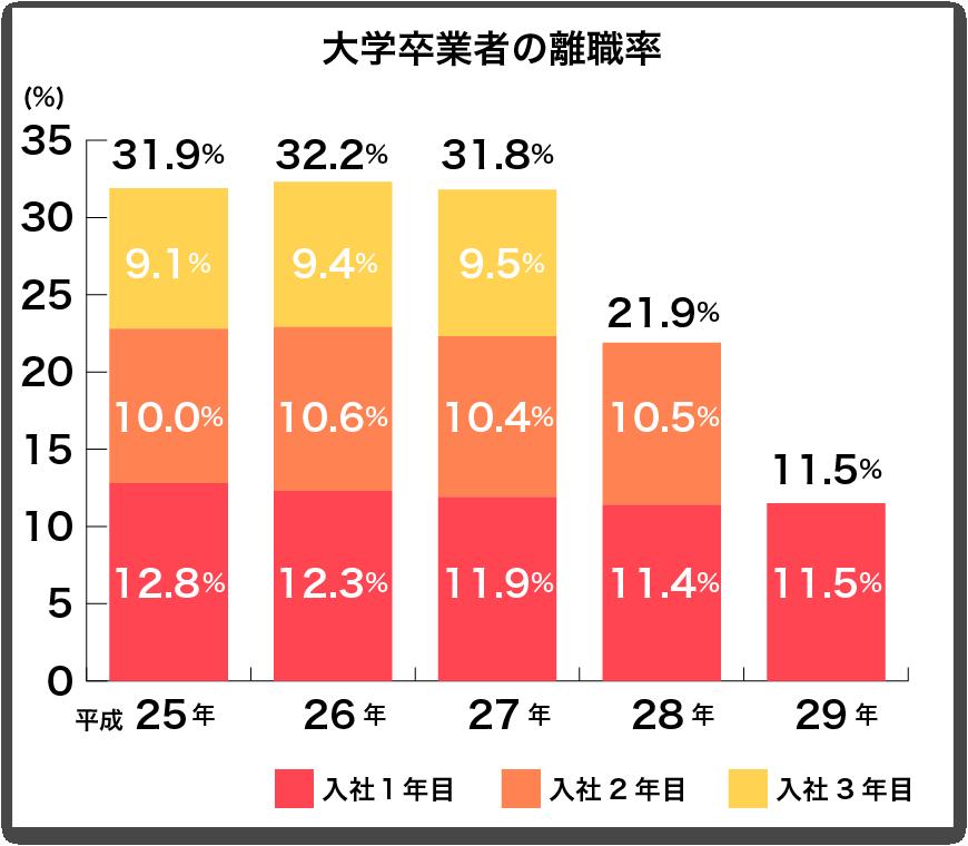 大卒者の離職率グラフ